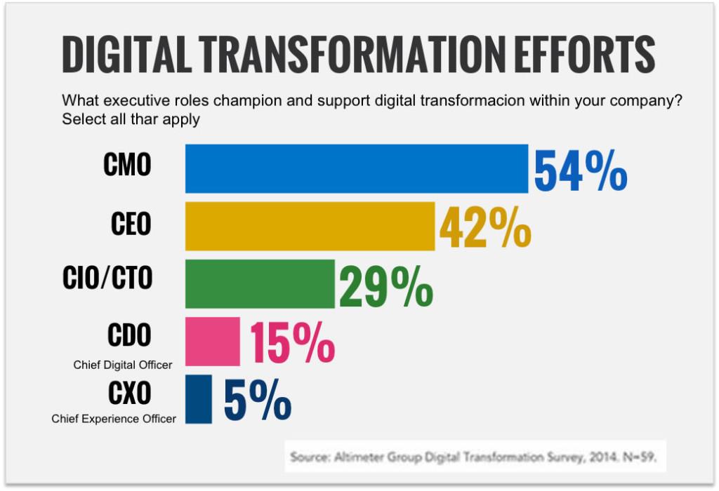 Implicaciones por departamentos o miembros de una empresa en la transformación digital.