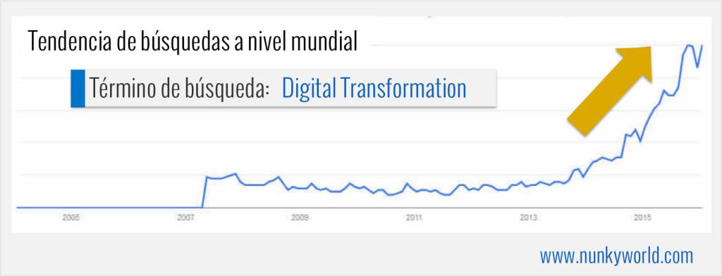Tendencia de búsquedas de la transformacion digital en el mundo